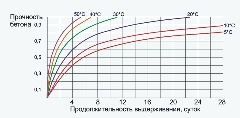 предки График беляева прочностиь бетона долгом